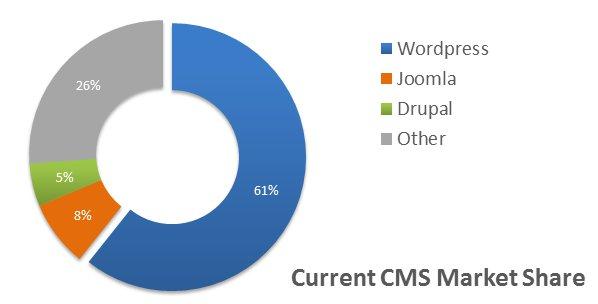 cms-market-share